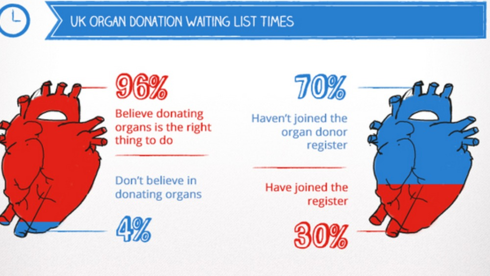 Organs clipart organ donation ITV facts and and organ