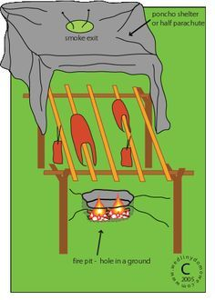 Outdoor clipart survival kit And smoke Army Survival The