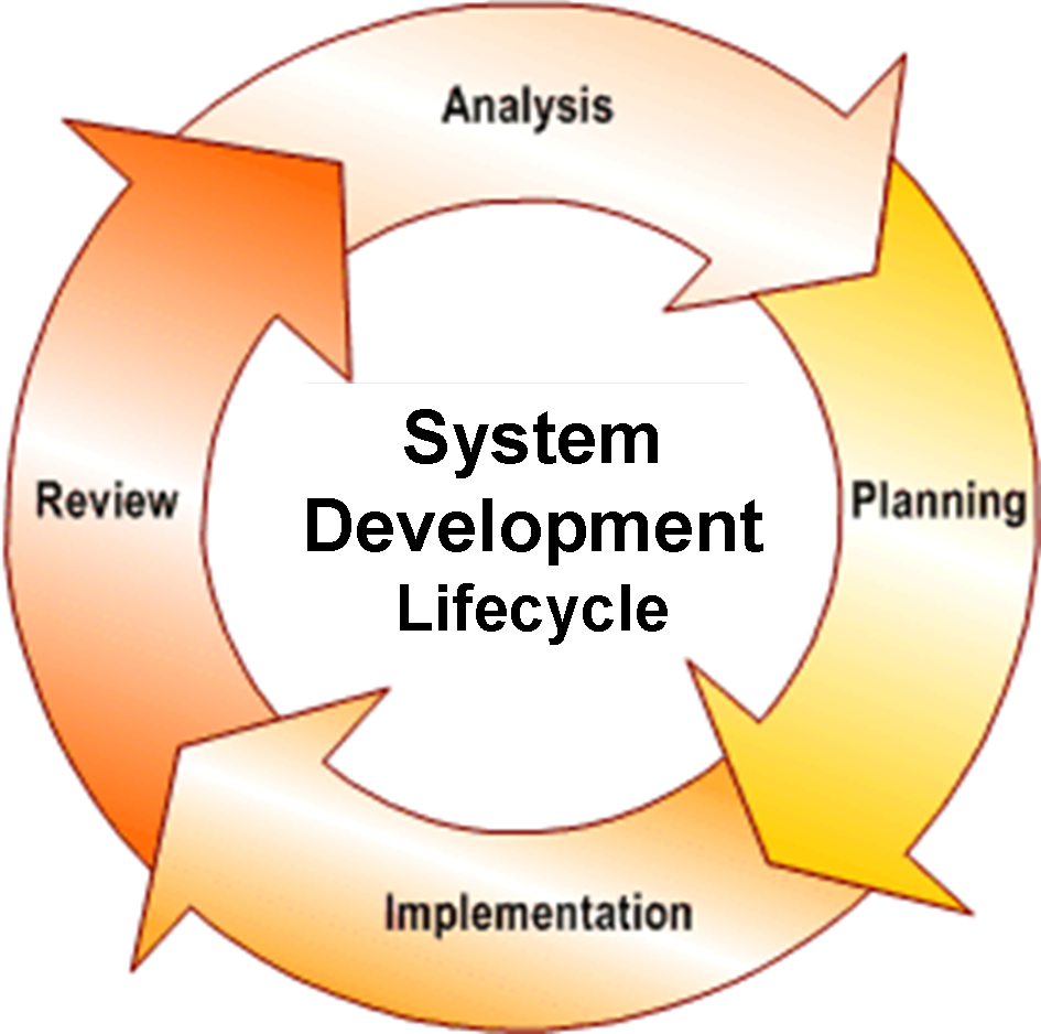 Overview clipart system analysis Analysis Clipart Clipart System huguimgs