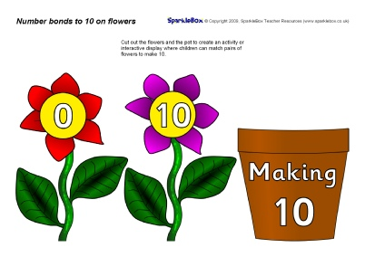 Pair clipart ten SparkleBox Resources Number to 10