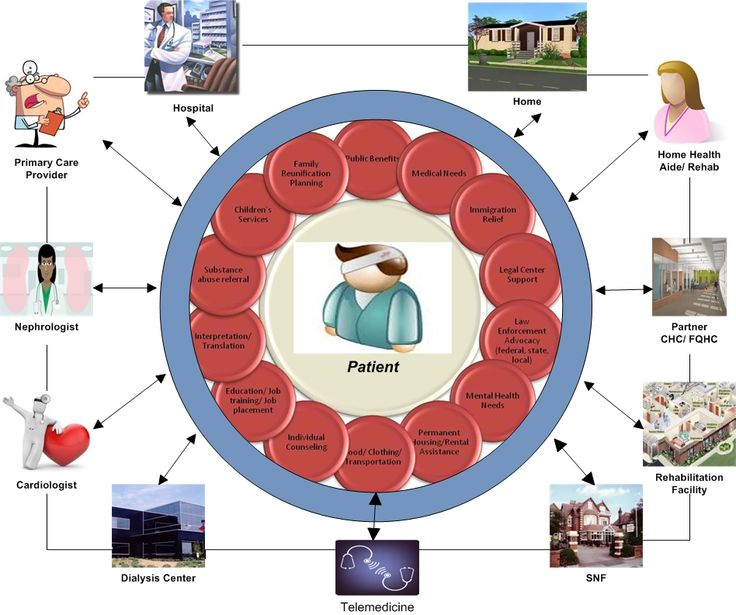 Panels clipart community health On Pinterest of responsible and