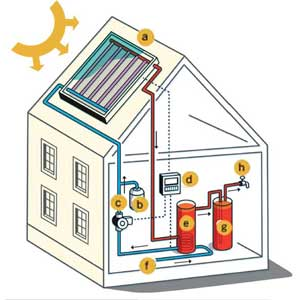 Panels clipart heat energy Water Solar The Home's Heat