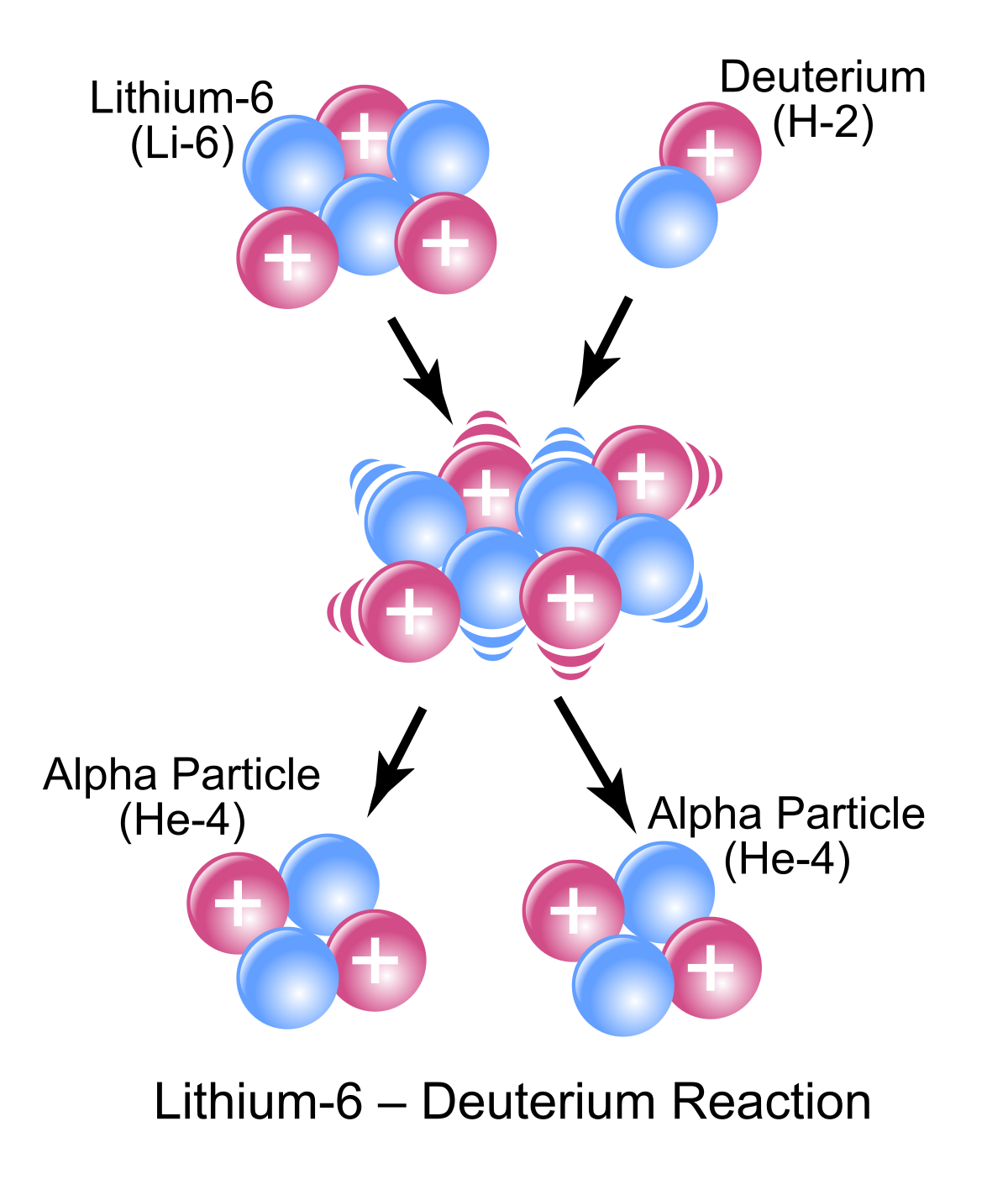 Particle clipart chemical energy Reaction Wikipedia  Nuclear