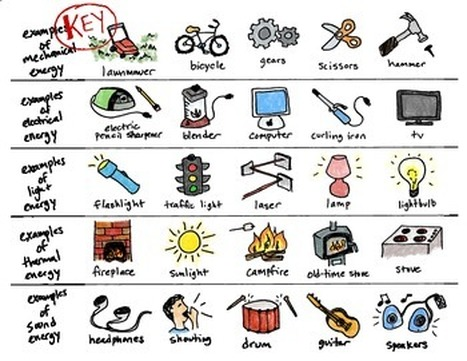 Particle clipart chemical energy Technology energies Imagen Types