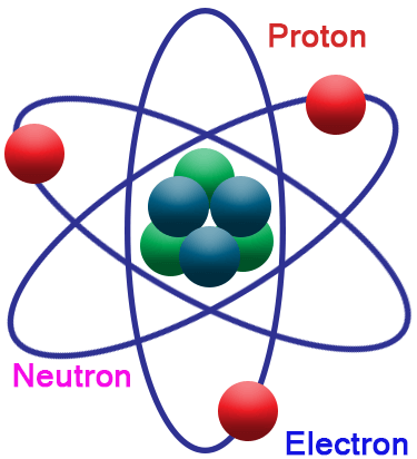 Particle clipart neutron Each is and Chemistry@TutorVista know