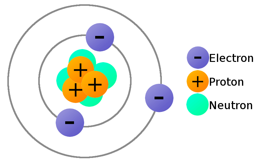 Particle clipart neutron Material IIT Forces Study JEE