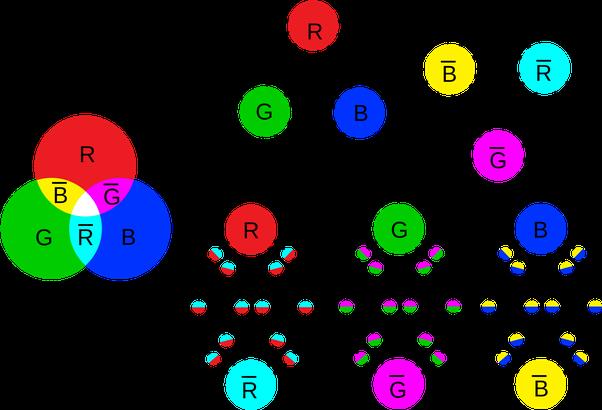 Particle clipart neutron Called (proton quarks its quarks