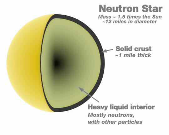Particle clipart neutron Neutron Cross Section Clipart Section
