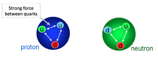 Particle clipart neutron The force are neutrons mentioned