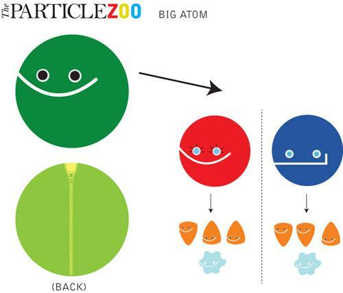 Particle clipart neutron And Neutron Neutron Big Proton