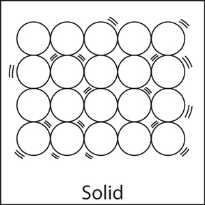 Particle clipart solid Vibration In Motion Middle together