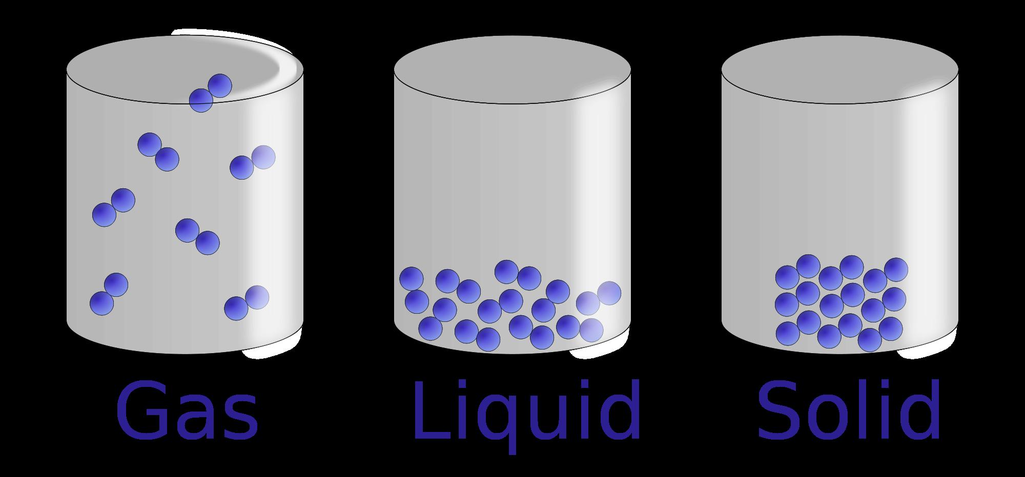 Particle clipart energy Liquids Gases  ebookfinal