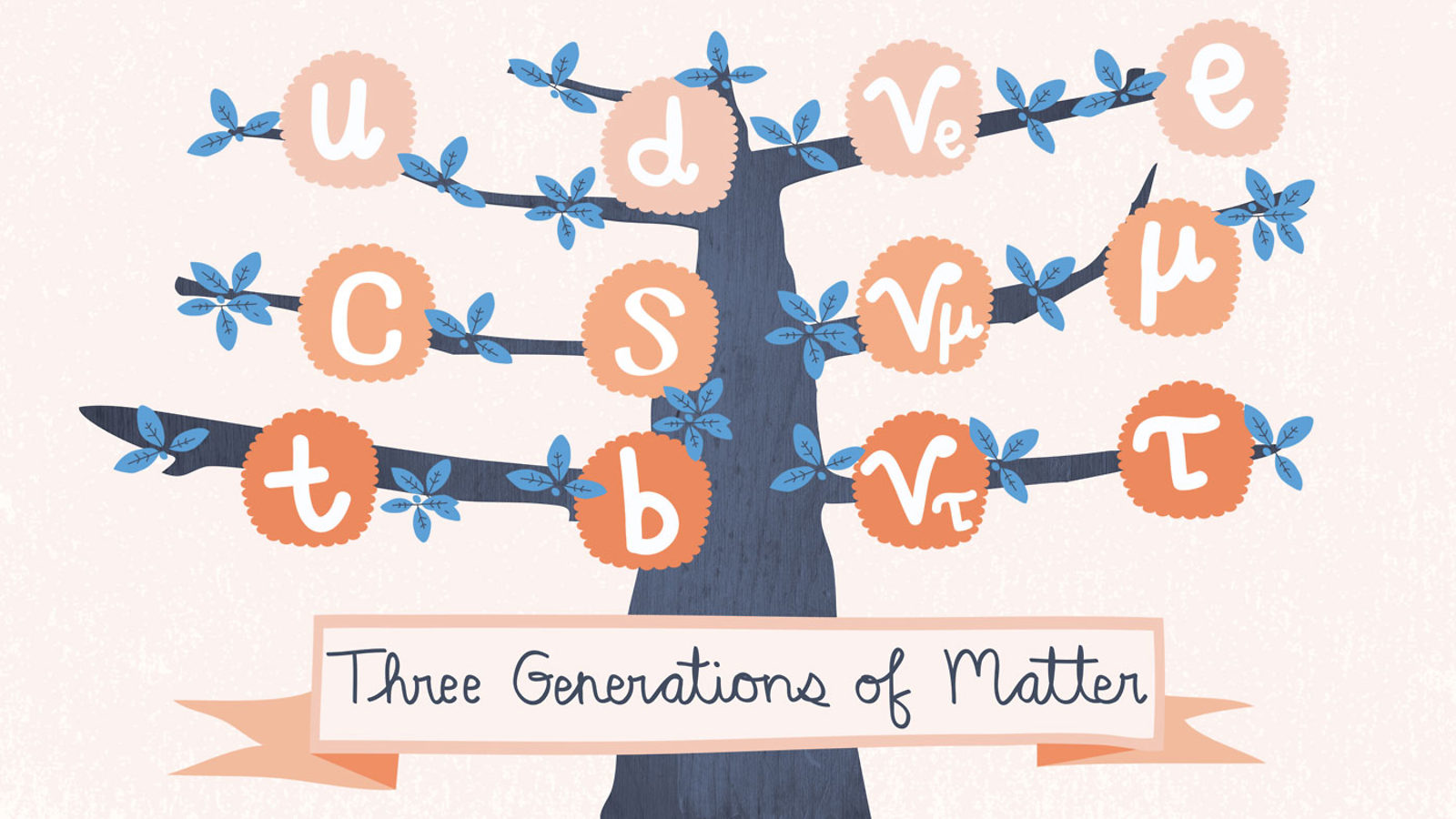 Particle clipart molecule Generations of generations symmetry The