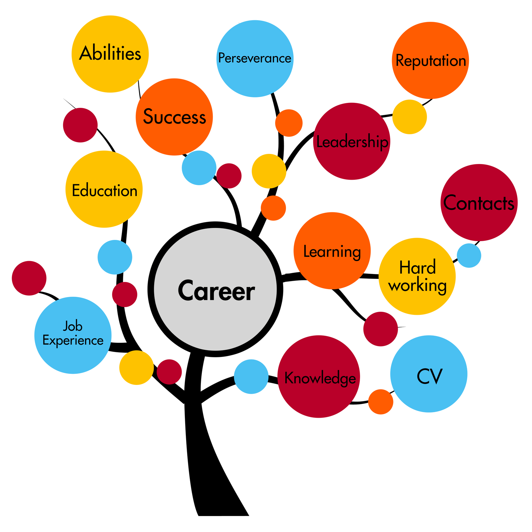 Pathway clipart education Bhd career Classified Sands Consulting