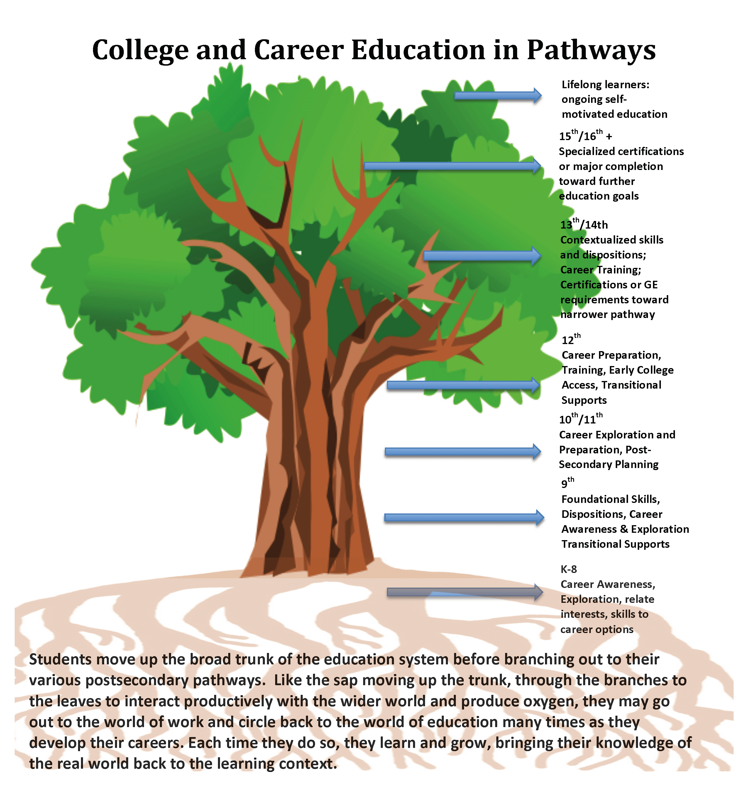 Pathway clipart education Pathway activity Pathway Mapping: the