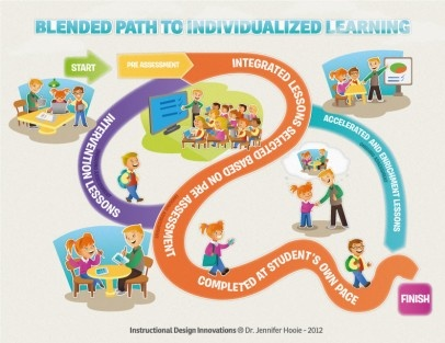 Pathway clipart learning environment Pinterest a Environment for Learning