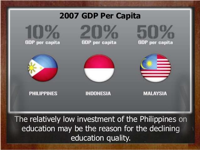Phillipines clipart math education 2007 the Philippine in Capita;
