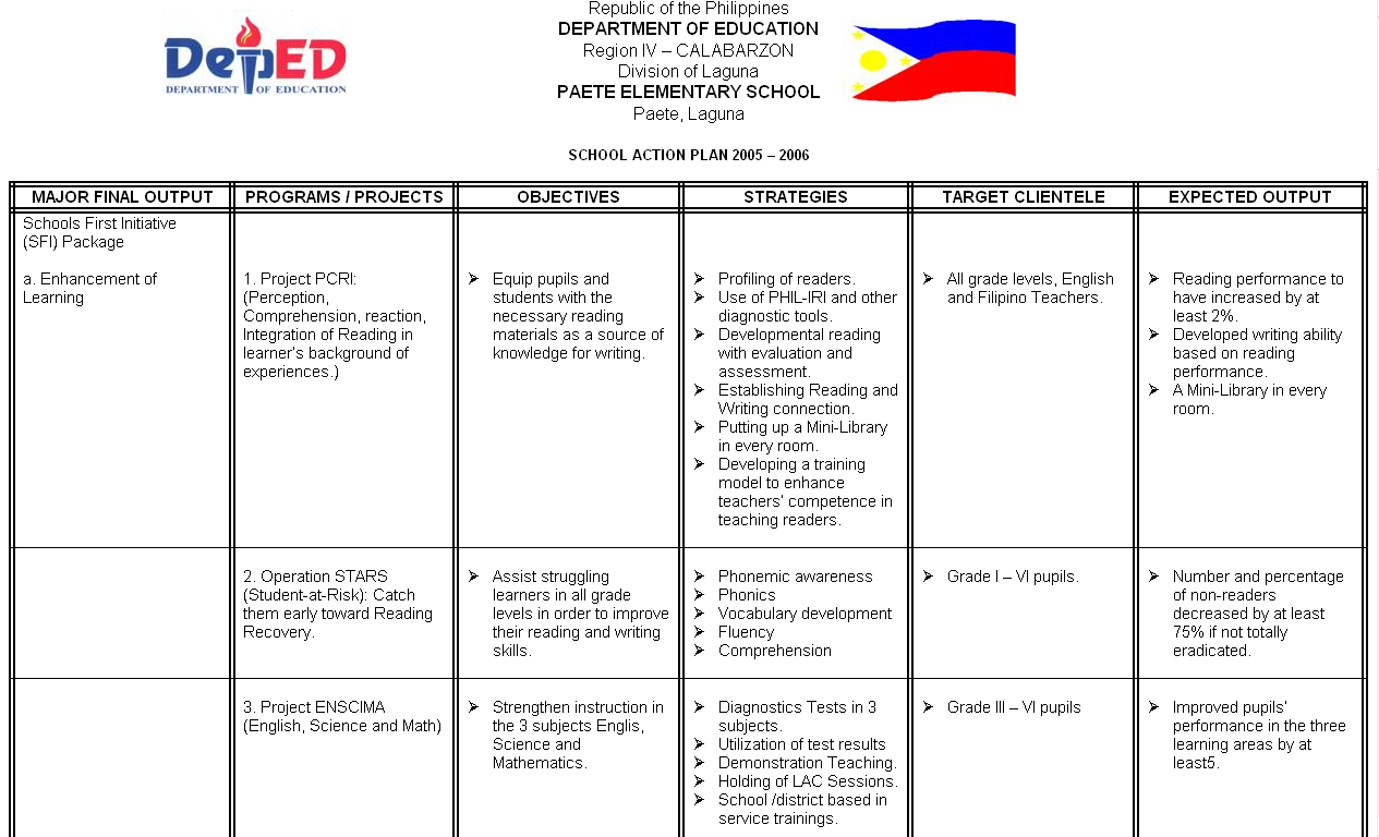 Phillipines clipart math education Http://pes Different DepEd K and