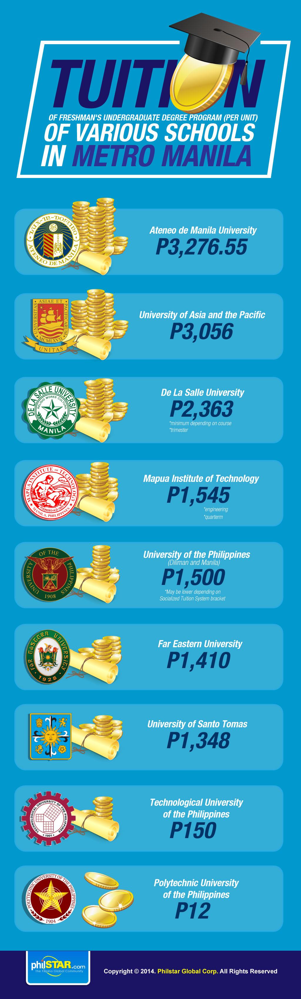Phillipines clipart student discussion  unit Tuition Manila per