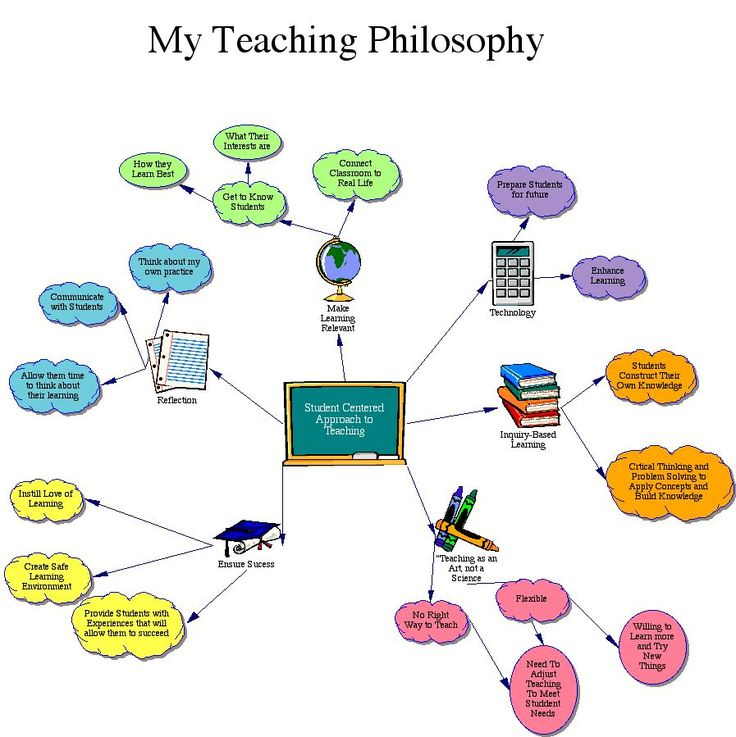 Philosopher clipart inquiry Pinterest Philosophy best Educational about