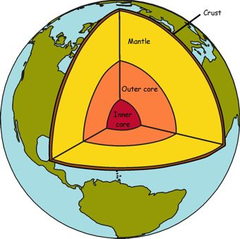 Planet Earth clipart half earth Earth's Crust Earth The Planet