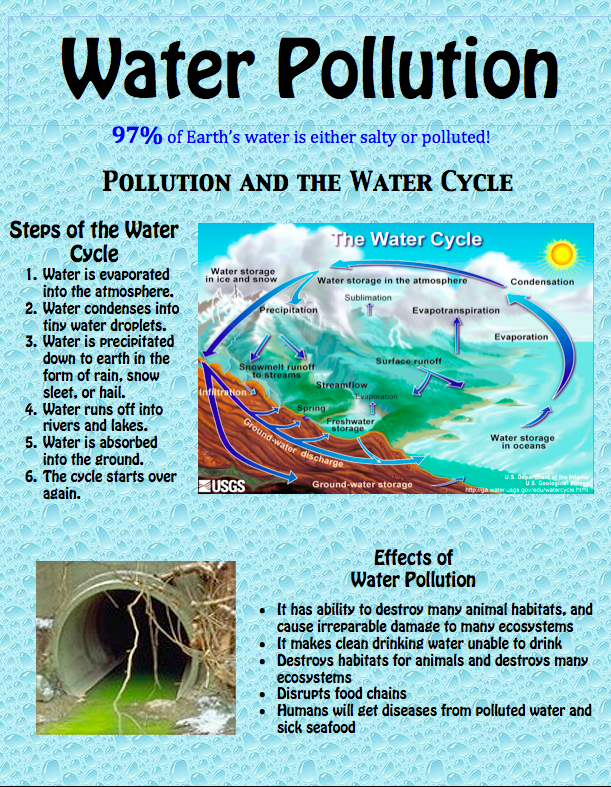 Pollution clipart sea pollution Water pollution Fourth and Water