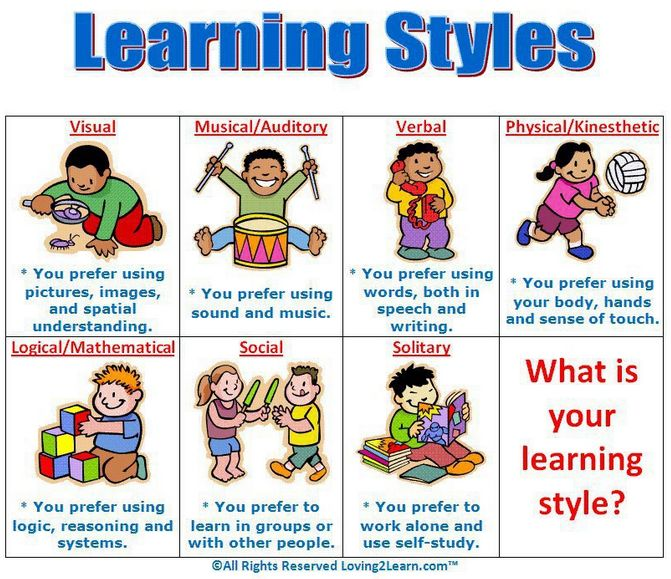 Poster clipart learning style Styles quiz Best and style