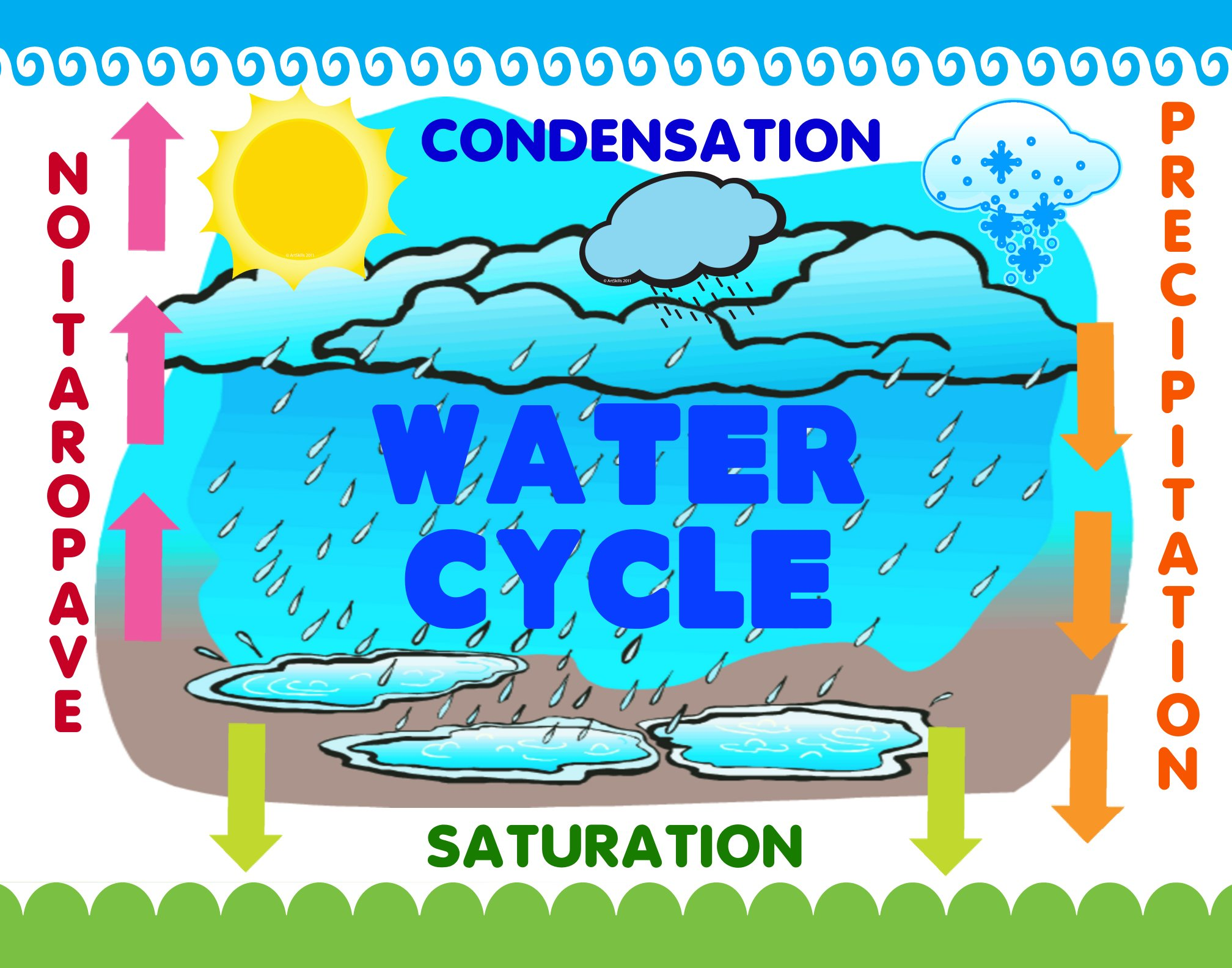 Poster clipart weather Make Fair Science Cycle