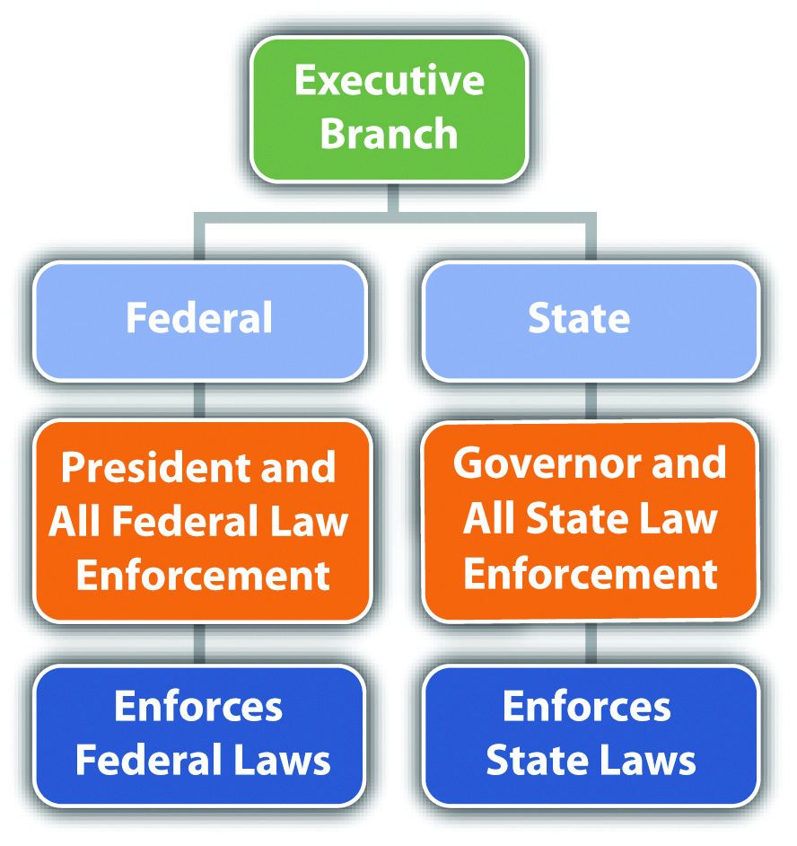 American Flag clipart executive branch The Balances Branches Executive Examples