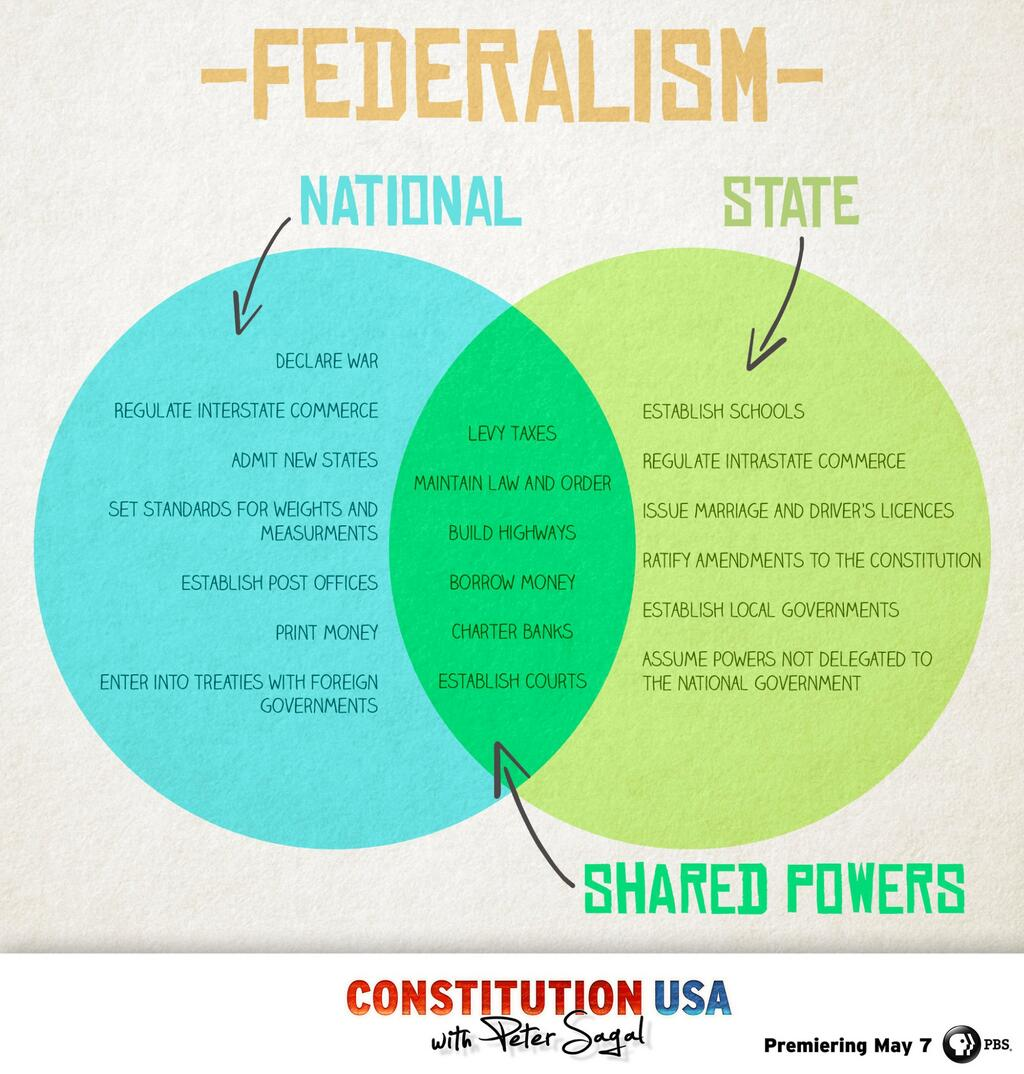 Us History clipart federal government  Venn Pinterest Government Venn