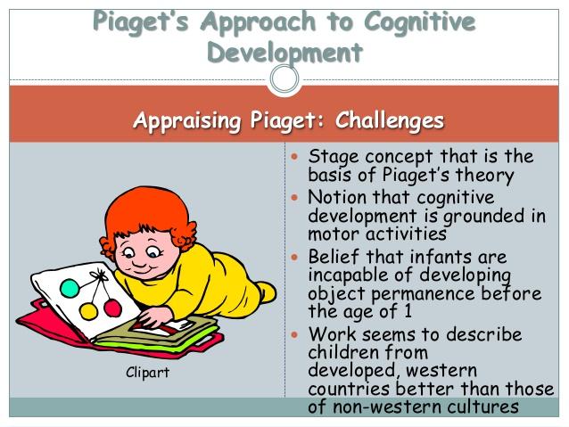 Problem clipart cognitive Environment Cognitive Clipart; Development 1