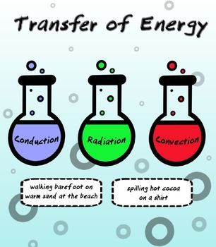 Wilderness clipart heat radiation Of Convection Sorting Energy Physical