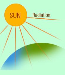 Radiation clipart heat radiation Is radiation? What Khafre radiation