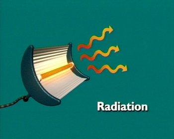 Radiation clipart heat radiation Transfer Conduction  Heat Clip