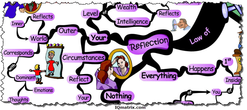 Reflection clipart mind reading #8