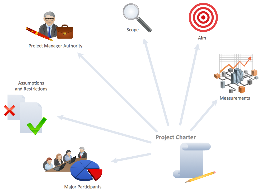 Reflection clipart project planning Finance Example: Project and ConceptDraw