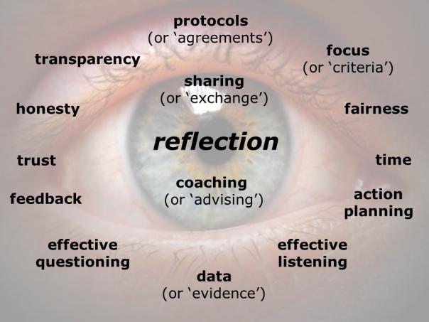 Reflection clipart teacher observation #13