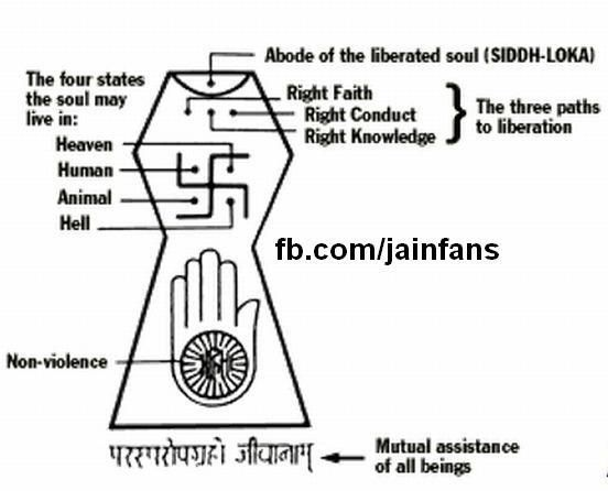 Religion clipart jain religion Images and Sikhism and