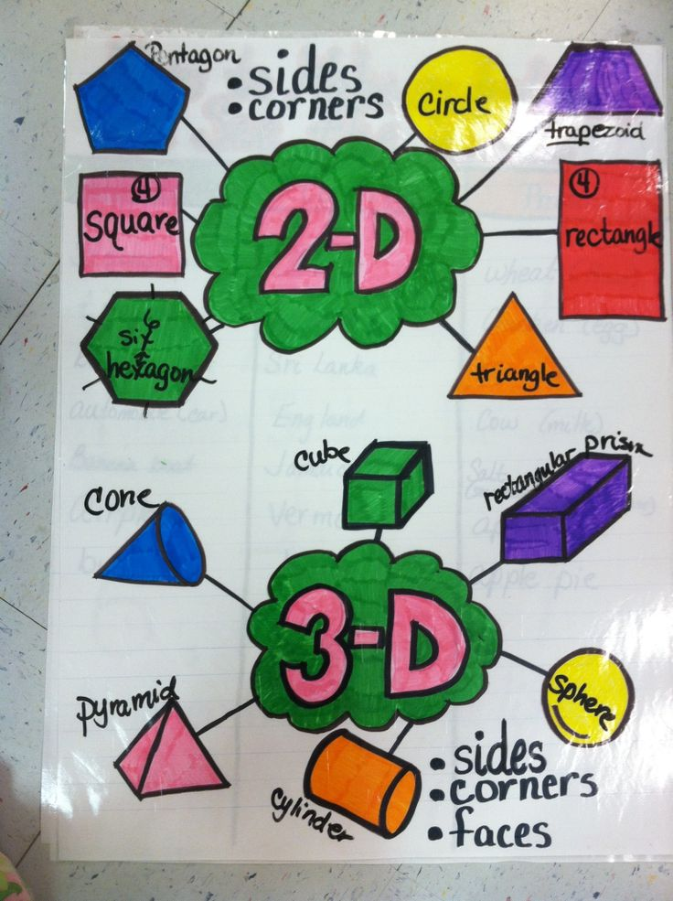 More and Math Pinterest Geometry