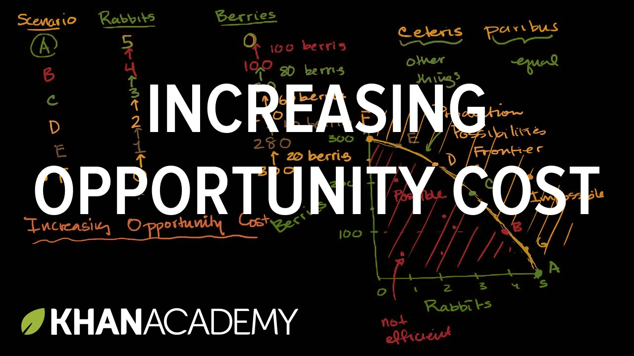 Right clipart opportunity cost (video) Academy opportunity cost Increasing