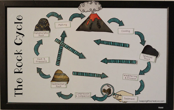 Rock clipart rock cycle #8