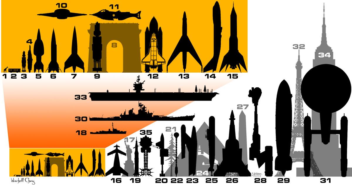 Rocket clipart star wars spaceship  Rocket Chart Atomic Size