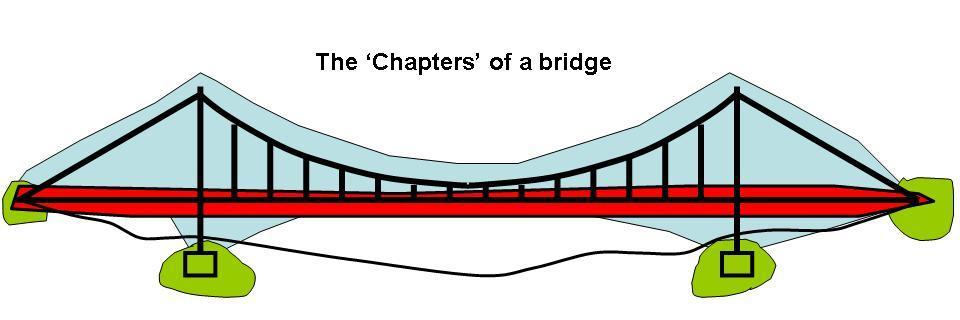 Rope Bridge clipart beam bridge Principle Blockley Bridges simple of