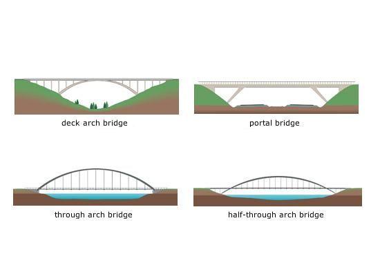Bridge clipart beam bridge Best ideas bridges bridge beam