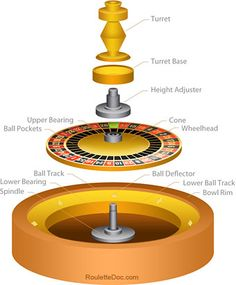 Roulette Wheel clipart las vegas That  is to How