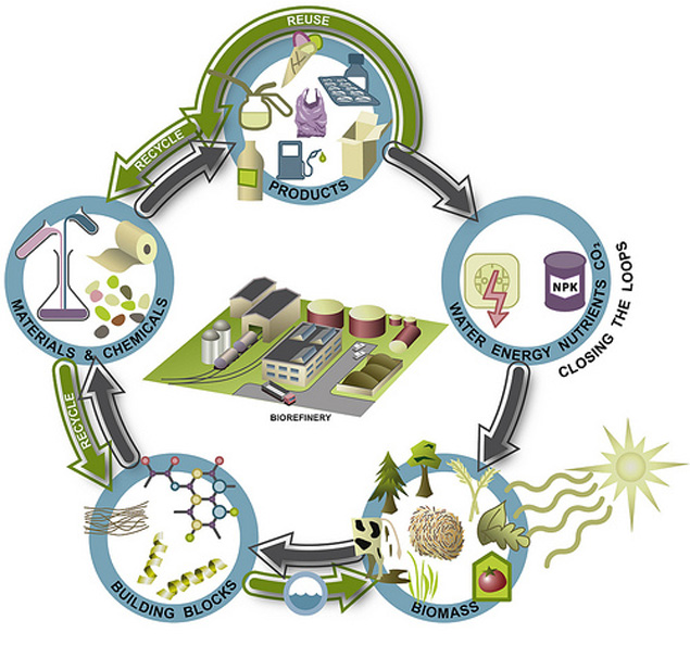 Rural clipart industrial waste Industries sources the renewable food