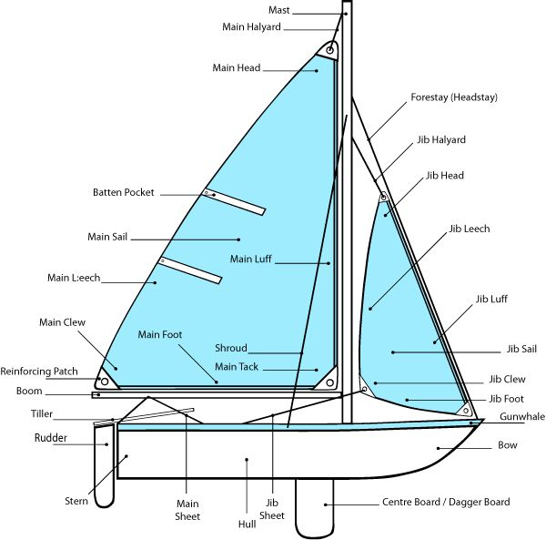 Sailing Boat clipart dinghy #12