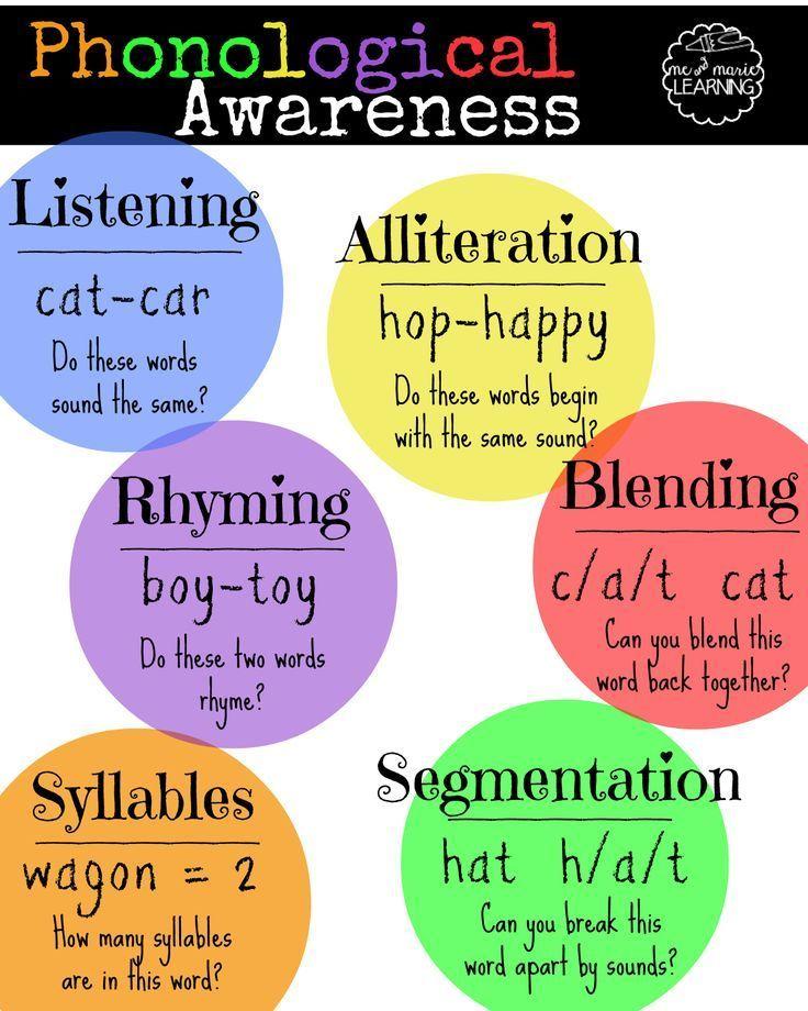 Scrabble clipart phonological awareness On Awareness 92 Phonological Focus: