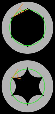 Screws clipart torx Tool contact of between force