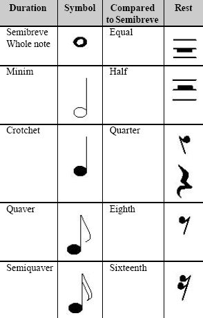 Sheet Music clipart violin To Sheet and read Reading